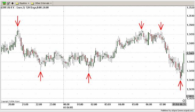 identificación de ondas correctivas e impulsivas en el gráfico