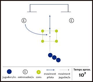 Exercici de futbol: coordinació - Rematada a porteria
