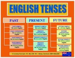 Cara Mudah Belajar Tenses Bahasa Inggris