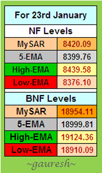 NF & BNF Levels