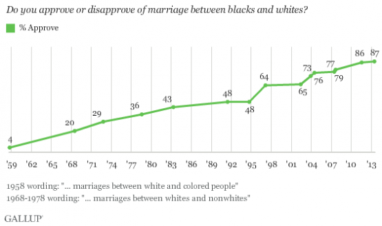 When did interracial marriage become legal in the United States