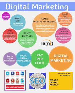 Infographic Submission Sites | RamitSolutions - Digital Marketing Agency