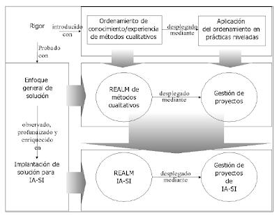 Ejemplo de diseño estratégico de tesis - Christian A. Estay-Niculcar (c)