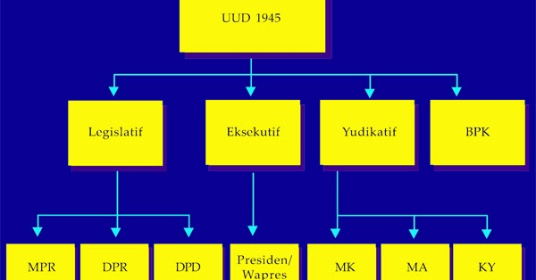 Sistem Pemerintahan Ri Bag 2 Education For All Sistem Pemerintahan Ri Bag 2