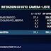 Sondaggio EMG per TgLa7 - Pd stacca gli altri partiti, M5S e Forza Italia crollano