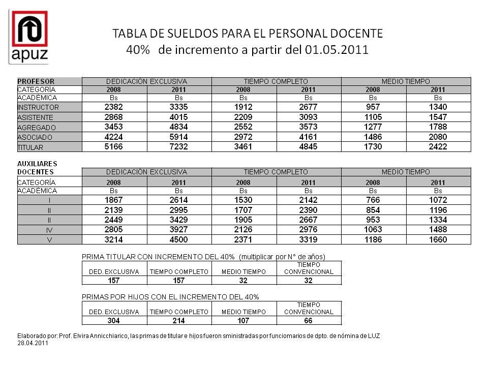 Gaceta Ley Cesta Ticket Pensionados Jubilados ...