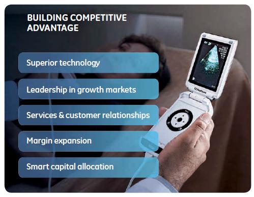 Visible business ge building competitive advantage 2011 for Builders advantage