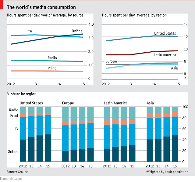 """The screen of our times ! global consumes bid  adieu to  TV and Print """