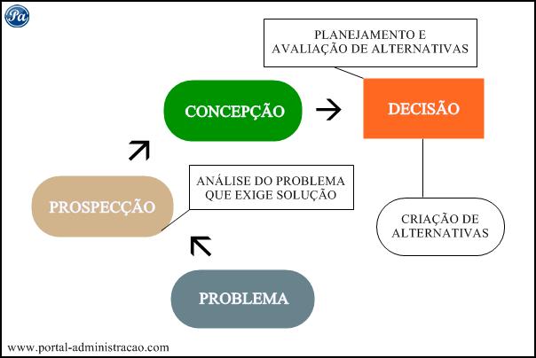 Fases do Processo Decisório