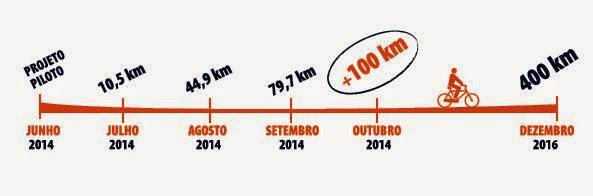 Linha do tempo - Evolução do Programa Ciclovia SP desde junho de 2014