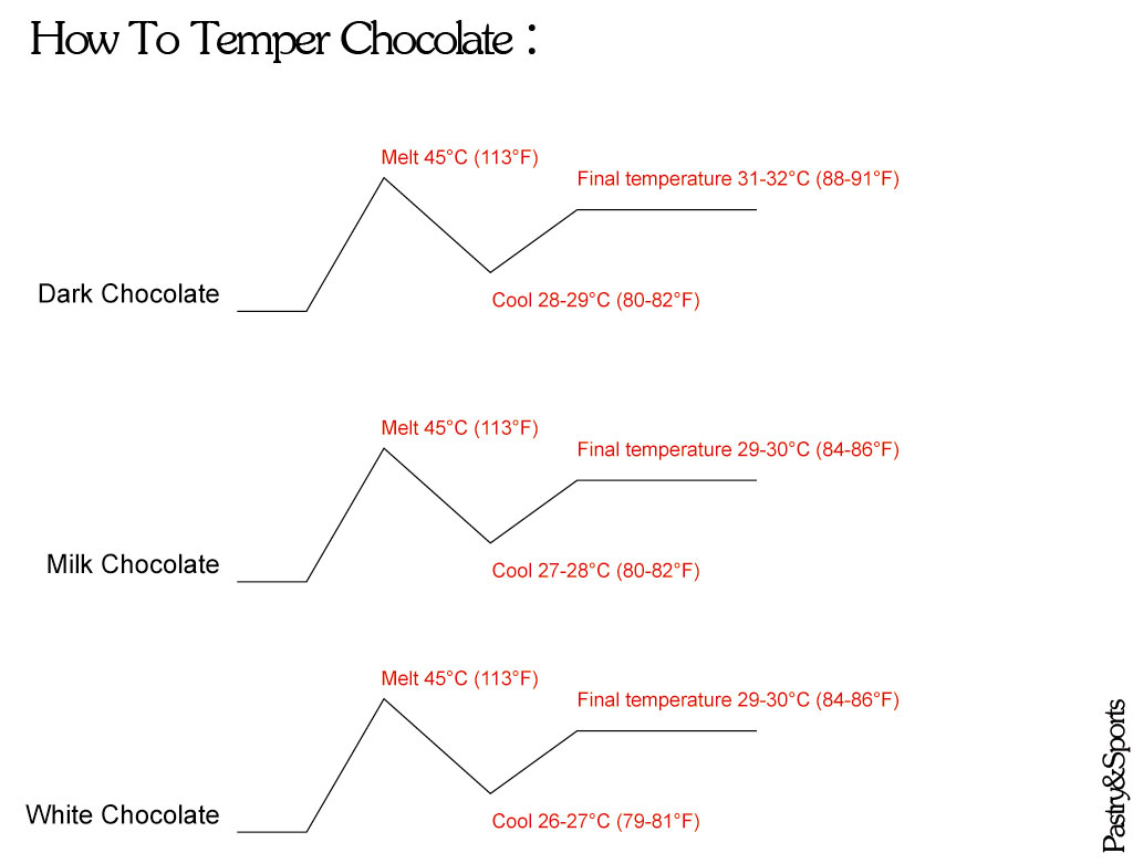 tempering chocolate What is tempering tempering chocolate is an essential step for making smooth, glossy, evenly colored coating for your dipped chocolates tempering prevents the dull grayish color and waxy texture that happens when the cocoa fat separates out.