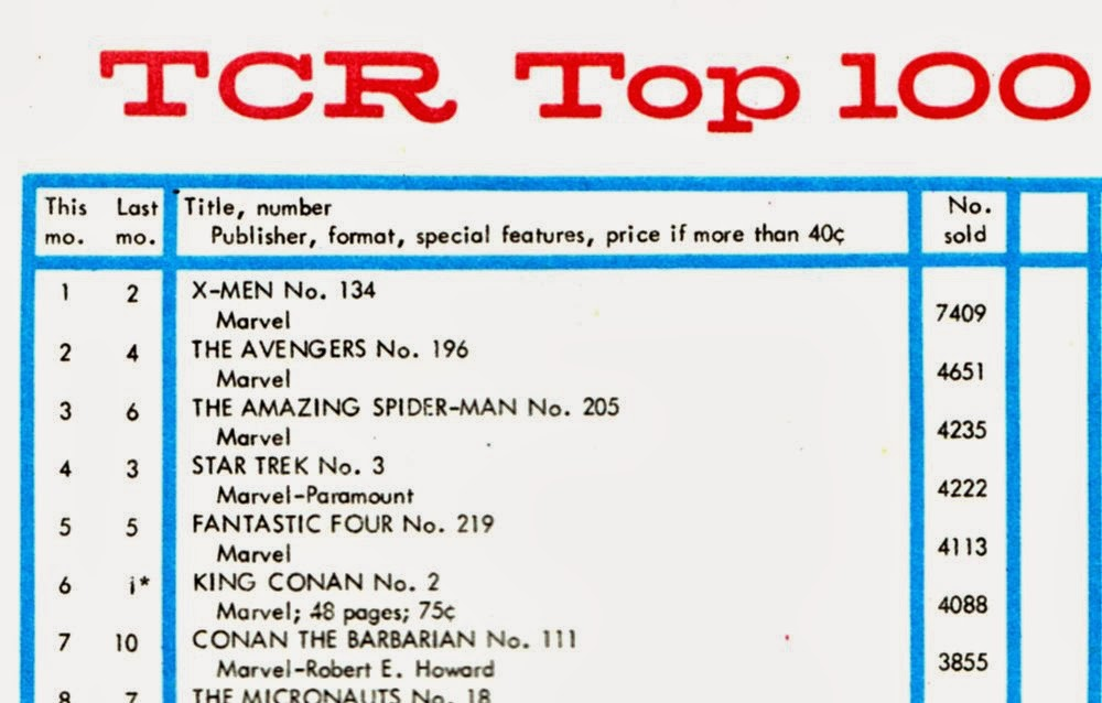 Comic Book Sales Charts & Stats: February 2014