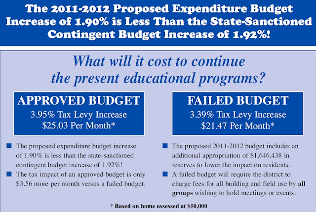 Connetquot school district budget 2011-2012