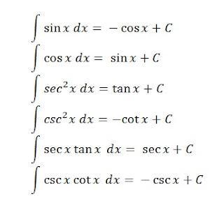 Fungsi Trigonometri Umum untuk Integral Trigonometri