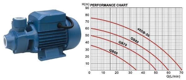 Bombas de agua como elegir una bomba correctamente for Motor de presion de agua