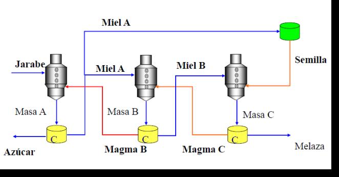 Sistema de doble magma