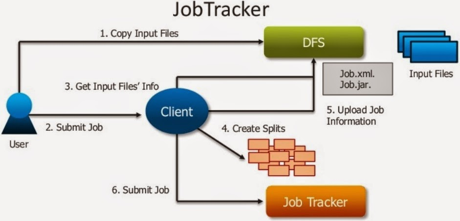 jobtracker