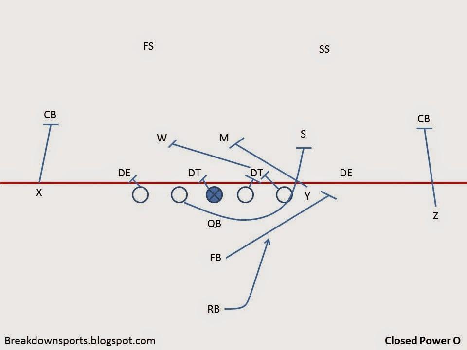 power football diagrams