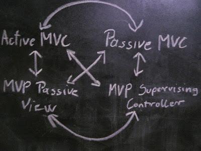 Active MVC, Passive MVC, MVP Passive View, MVP Supervising Controller