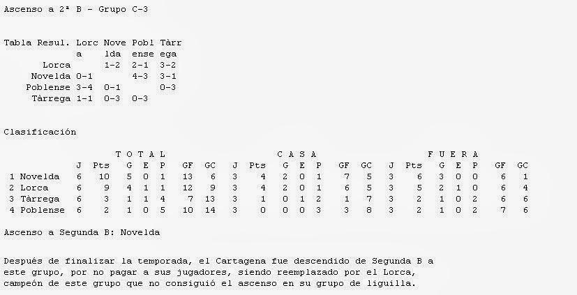 Historia del Fútbol en Lorca: Lorca Club de Fútbol 1994-2002