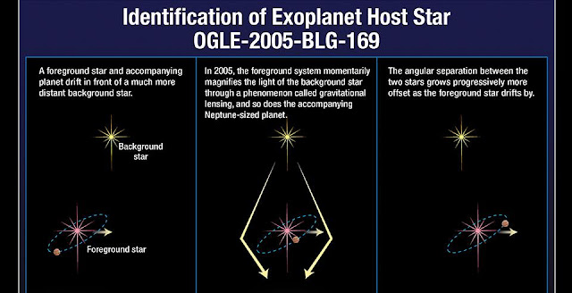 This graphic illustrates how a star can magnify and brighten the light of a background star when it passes in front of the distant star. If the foreground star has planets, then the planets may also magnify the light of the background star, but for a much shorter period of time than their host star. Astronomers use this method, called gravitational microlensing, to identify planets. Credit: NASA, ESA, and A. Feild (STScI)