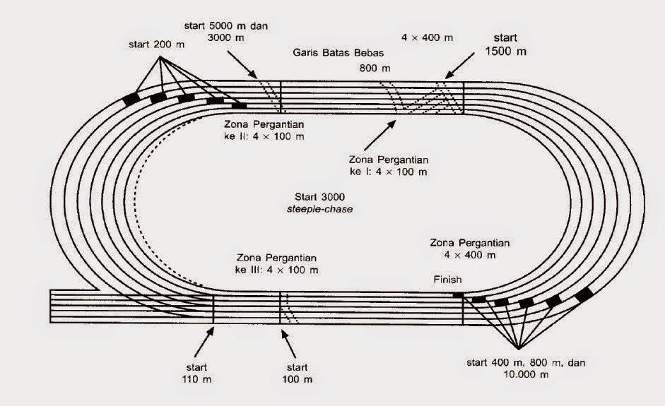 lintasan lari estafet ukuran lapangan tolak peluru ukuran lapangan