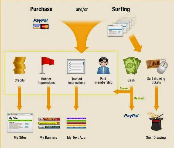 Earn process using link exchange