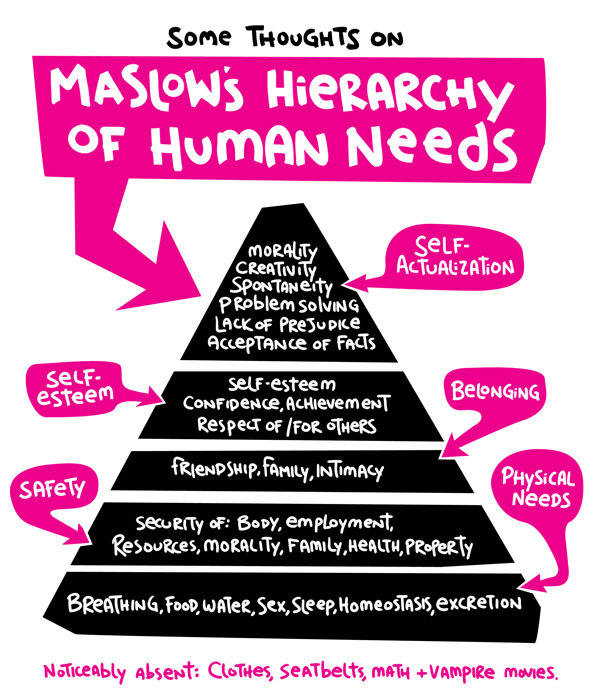maslow's theory of human needs