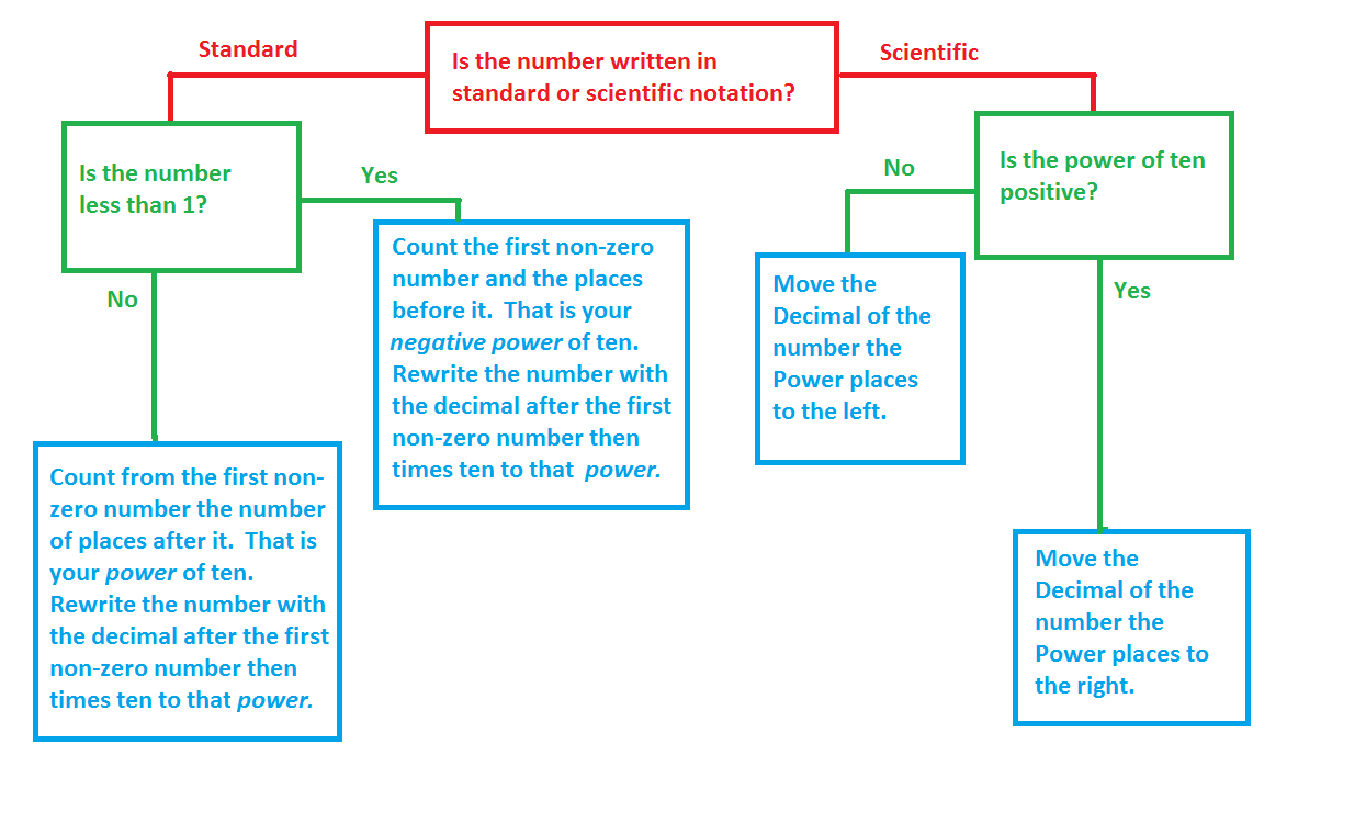 Mr vs math scientific notation flow chart this flow chart should help you figure out how to write scientific notation and convert it back to standard notation geenschuldenfo Choice Image