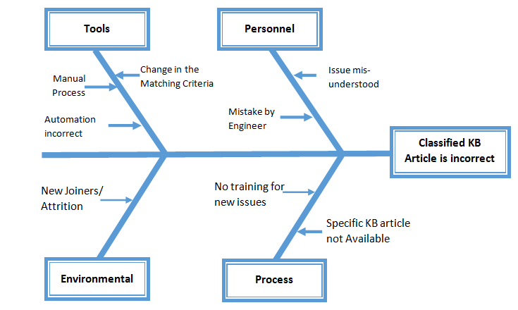 report on six sigma techniques essay Free essay: introduction: six sigma is a business management strategy  case  study on six sigma at wipro technologies: thrust on quality.