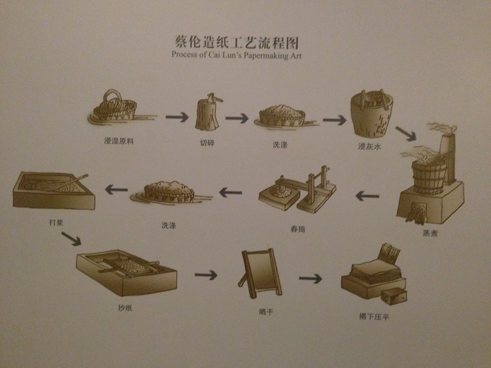 ancient china paper Ever wondered about the history of toilet paper the first recorded use of toilet paper appears to have occurred in china around ad 851.