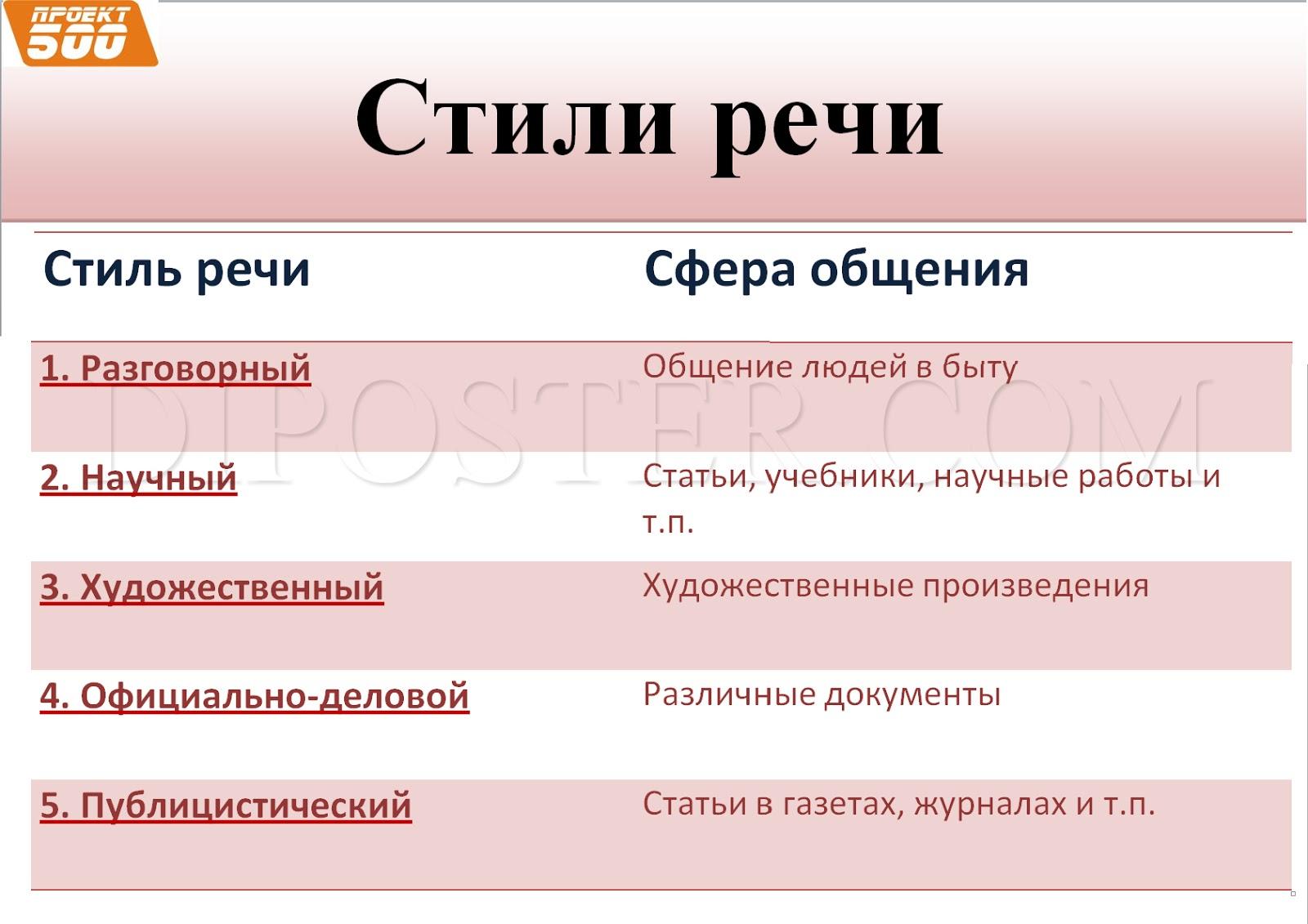 Контрольная работа Текст Стили речи Типы речи класс  Стили языка и речи контрольная работа