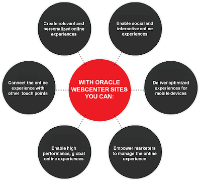Oracle webcentre Sites Benefites
