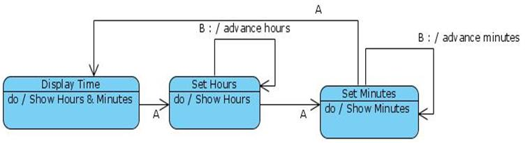 State Diagram For Digital Watch Uml Programs And Notes For Mca