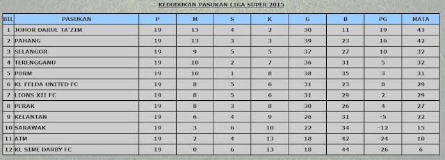 Kedudukan Pasukan Liga Super 2015