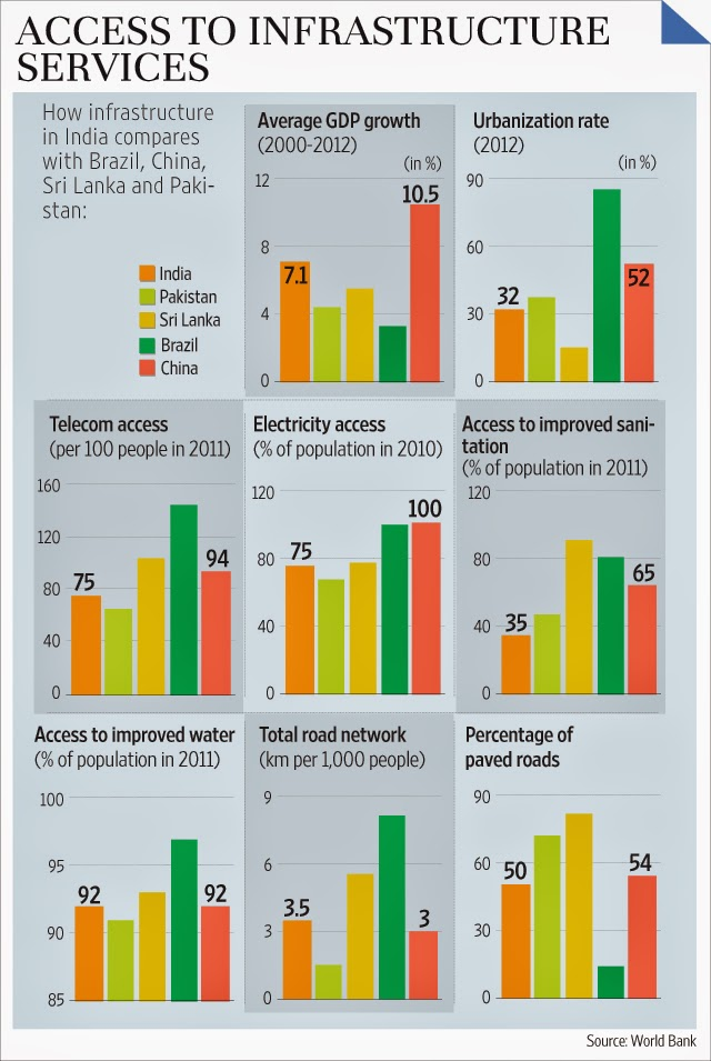 a gdp comparison of india and Area comparison map: india's economic growth slowed in 2011 because of a decline in investment caused by high interest 297% of gdp (2016 est) 318% of gdp.