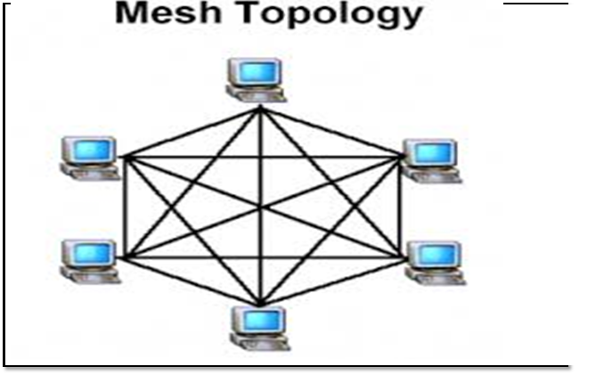 sapurakencanain a partial mesh topology  at least one node connects directly to every other node while others   only connect to those nodes they exchange data   on