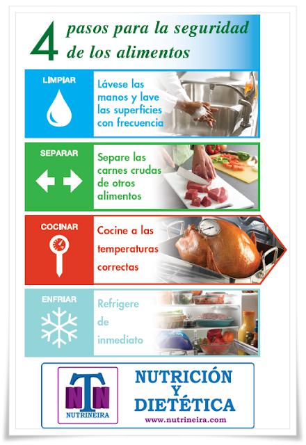 Nutrineira la importancia de la higiene de los alimentos for Higiene y manipulacion de alimentos pdf