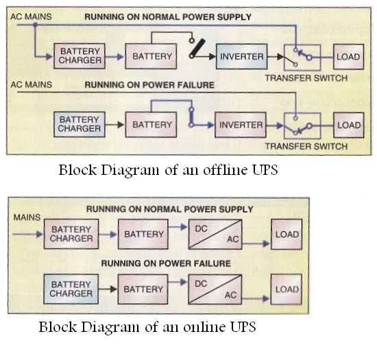 Electrical Engineering World  Block Diagram Of An Offline