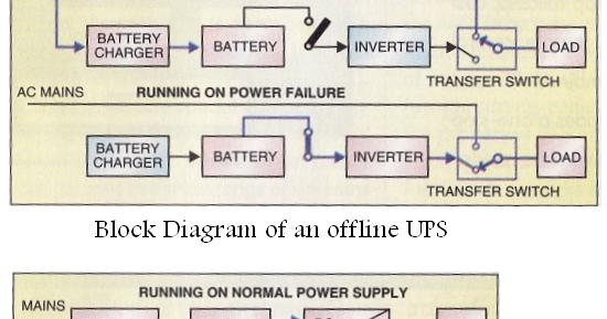basic block diagram of ups basic image wiring diagram online ups block diagram online auto wiring diagram schematic on basic block diagram of ups