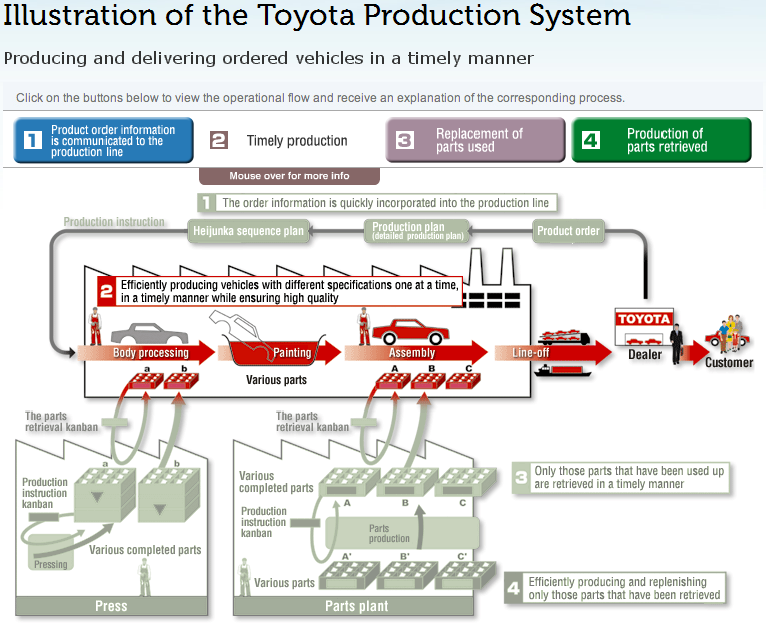 the toyota production system In this classic text, taiichi ohno--inventor of the toyota production system and lean manufacturing--shares the genius that sets him apart as one of the most disciplined and creative thinkers of our time.
