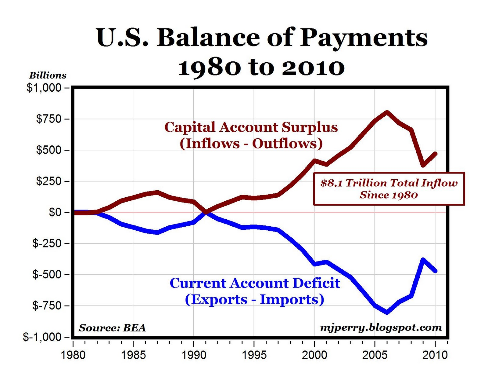 balance of payments deficit or surplus essay The economy's balance of payments consists of the trade balance,  trade deficit —results in a corresponding financial account surplus as.