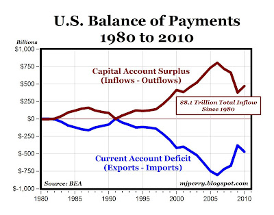 "CARPE DIEM: Another Name for ""Trade Deficit"" is ""Capital Account"