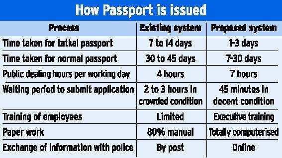 Chaitanya Kumar Vummethala: Tatkal Passport in 3 days with ...