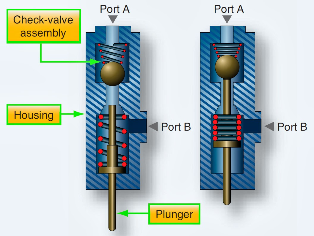 Aircraft systems: Hydraulic System Valves