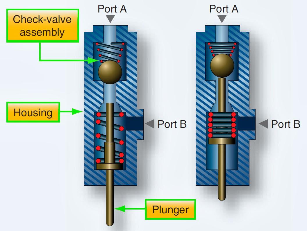 Aeronautical Guide: Hydraulic System Valves