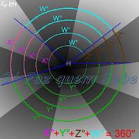 As circunferências medem 360°