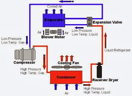Vapour Compression Refrigeration Cycle Know Me