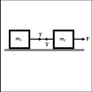 Hukum Newton pada Gerak Benda yang Dihubungkan dengan Tali