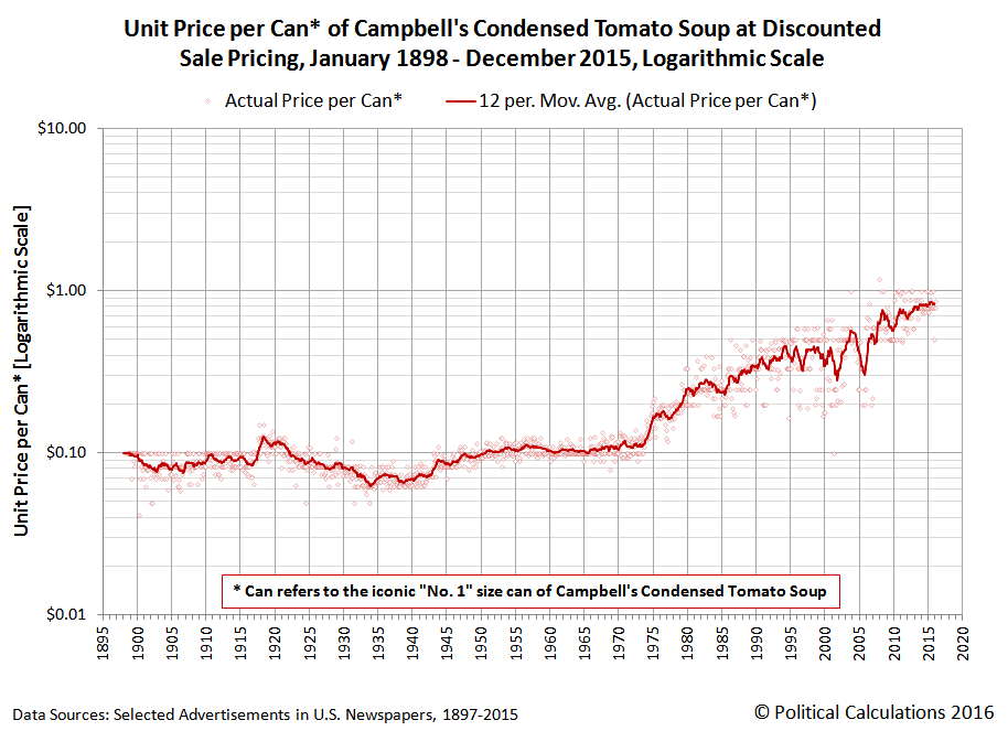 Unit Price per Can of Campbell's Condensed Tomato Soup at Discounted Sale Pricing, January 1898 through December 2015, Logarithmic Scale